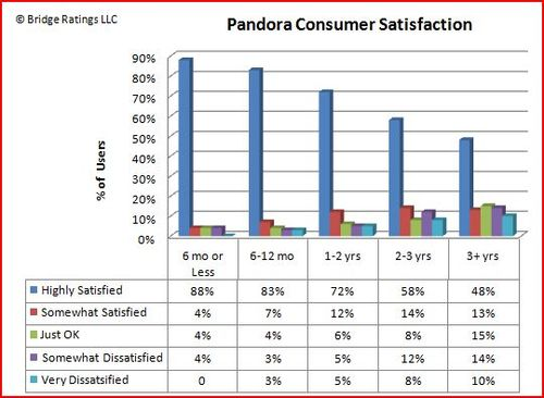 Pandora Consumer Satisfaction Over time 1.05.10
