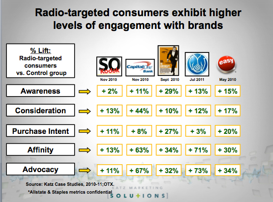 Katz Case study Radio Purchase power