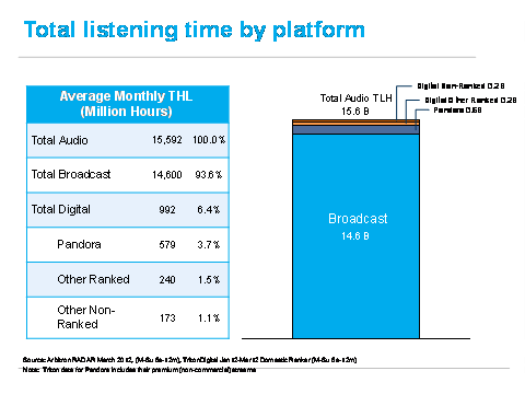Listening time by platform