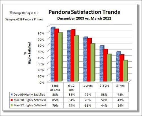 Pandora-satisfaction